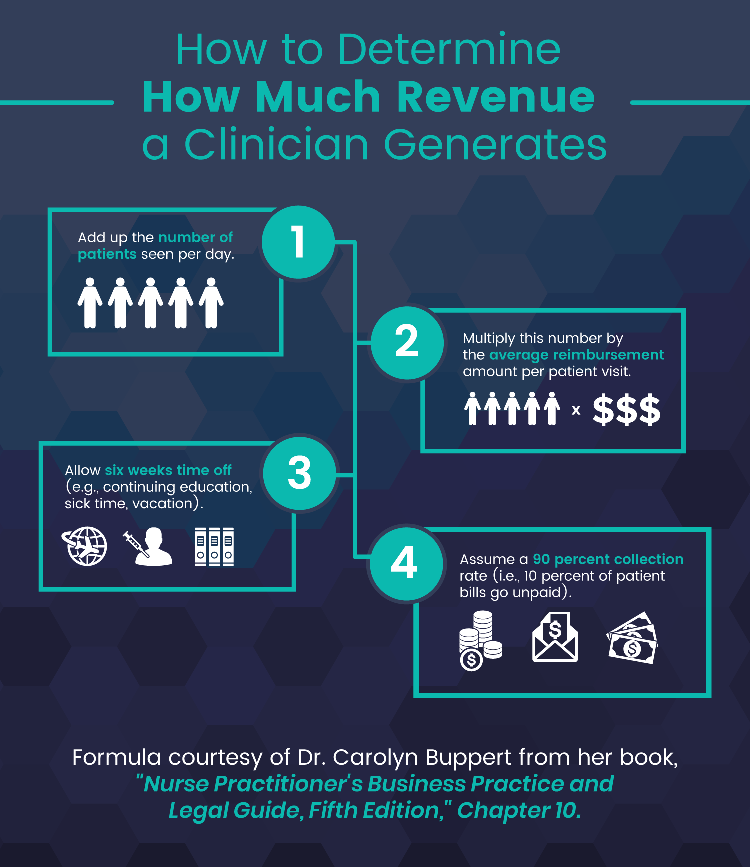Formula: How to Determine How Much Revenue a Clinician Generates
